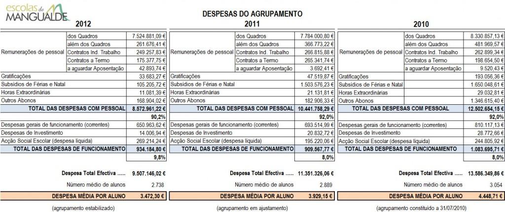 despesas_agrupamento_2013