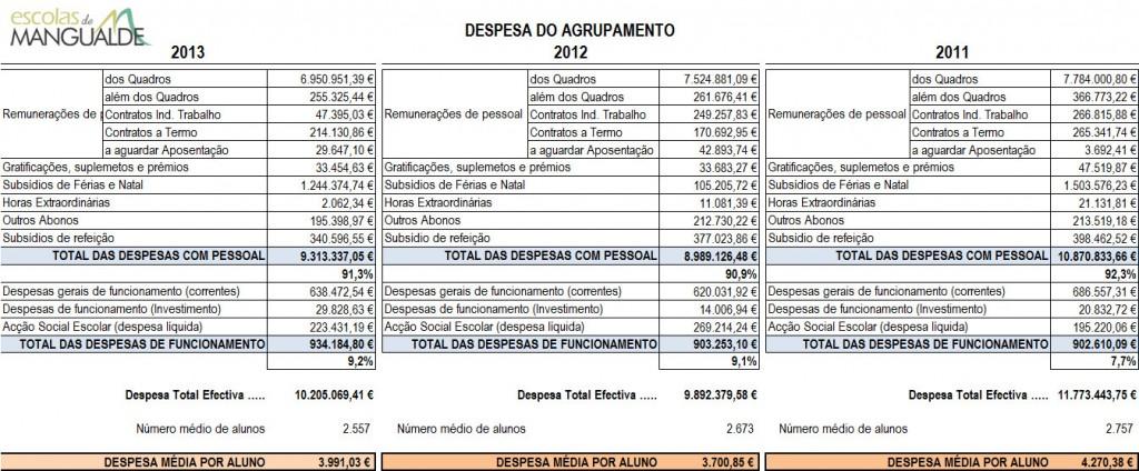 despesas_anuais