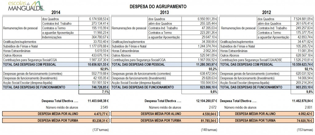 despesas_agrupamento_2014-i